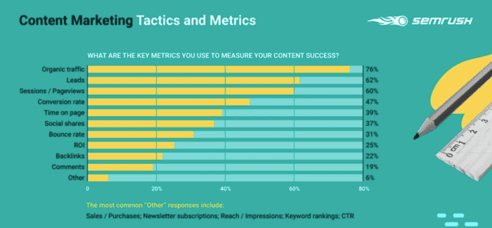 Statistic about key metrics to measure content success: first place is organic traffic